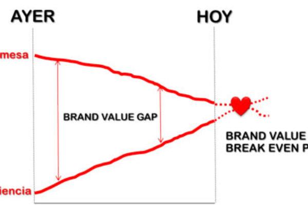 Cómo debe cambiar el enfoque de la publicidad: aportar valor vs prometer